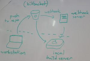 how we made a build server using webhooks, fastlane and bash (part 1)